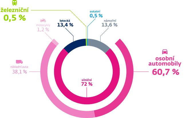 Graf s podílem dopravních prostředků na emisích